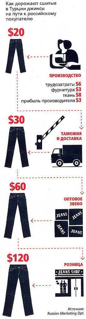 Рост цены на одежду