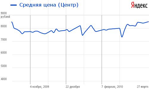 Данные Яндекс Маркет