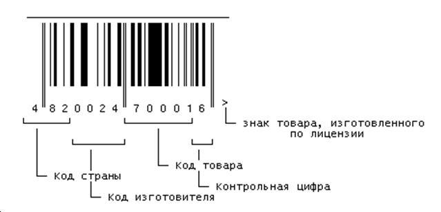 расшифровка штрих кода