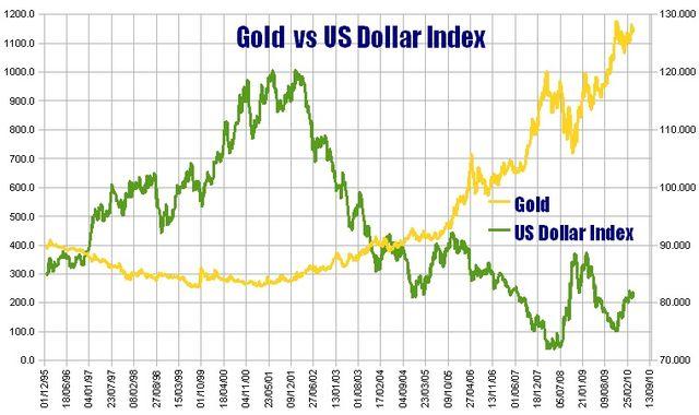 График цен золота и доллара
