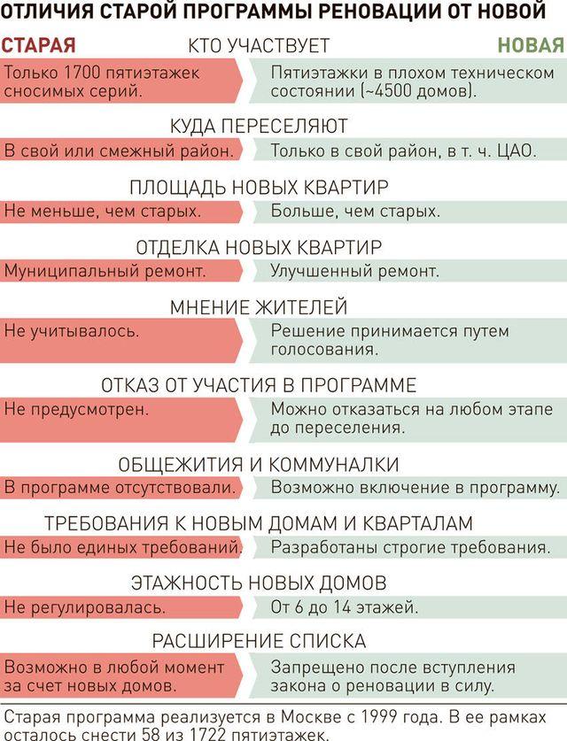 Таблица сравнения новой реновации с предыдущей