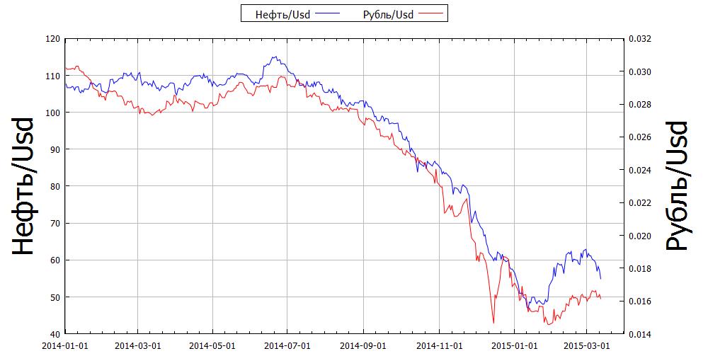 график рост-падение нефть-рубль